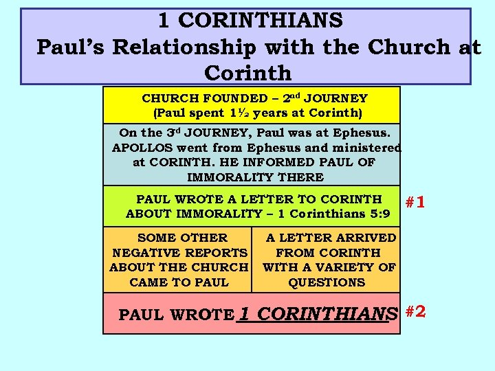 1 CORINTHIANS Paul's Relationship with the Church at Corinth CHURCH FOUNDED – 2 nd