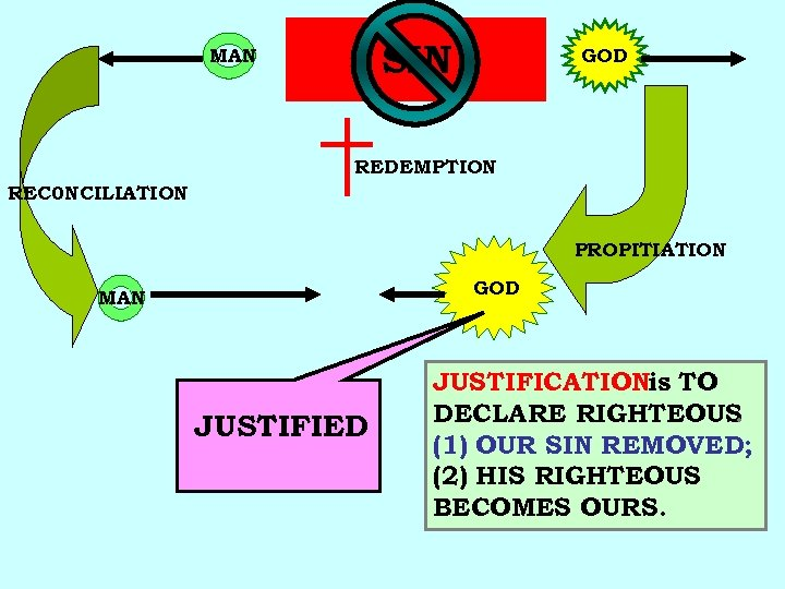 MAN SIN FULL FELLOWSHIP GOD REDEMPTION REC 0 NCILIATION PROPITIATION GOD MAN JUSTIFIED JUSTIFICATIONis