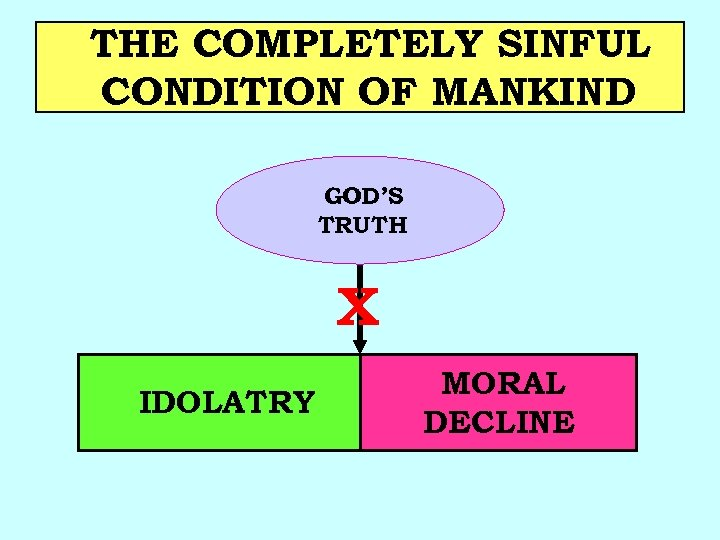 THE COMPLETELY SINFUL CONDITION OF MANKIND GOD'S TRUTH X MORAL DECLINE MANKIND IDOLATRY