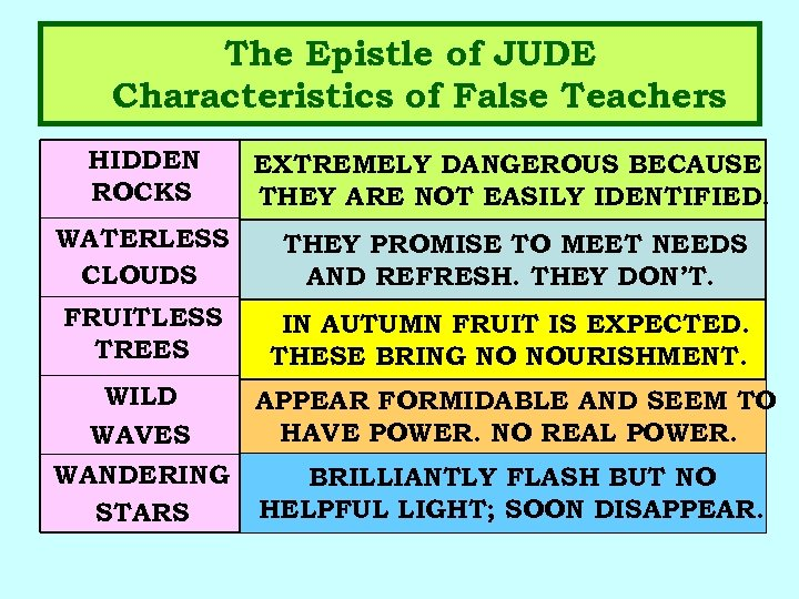 The Epistle of JUDE Characteristics of False Teachers HIDDEN ROCKS EXTREMELY DANGEROUS BECAUSE THEY