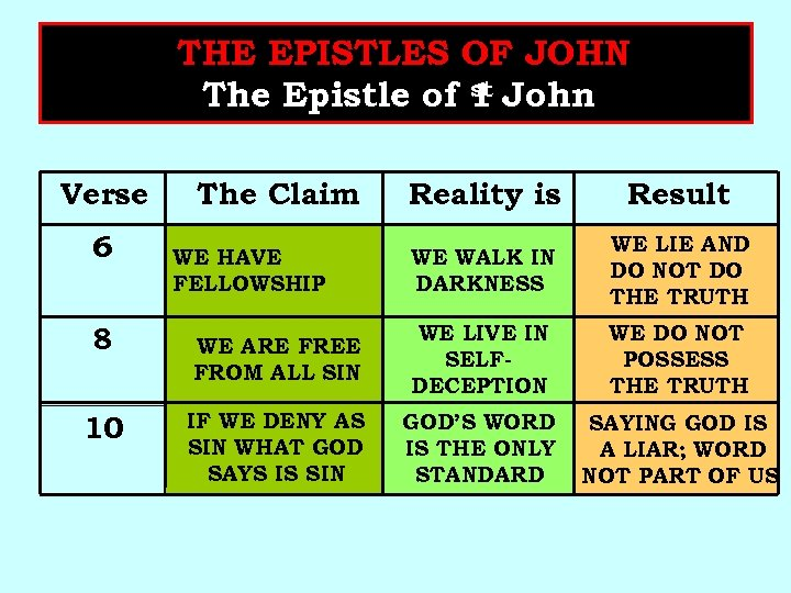 THE EPISTLES OF JOHN st The Epistle of 1 John Verse 6 8 10