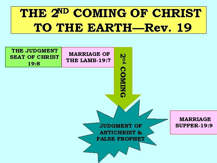 THE 2 ND COMING OF CHRIST TO THE EARTH—Rev. 19 MARRIAGE OF THE LAMB-19: