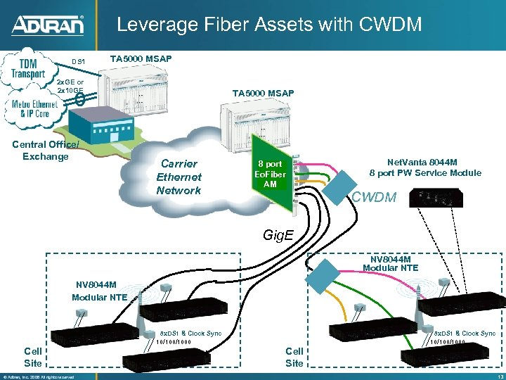 Leverage Fiber Assets with CWDM DS 1 TA 5000 MSAP 2 x. GE or