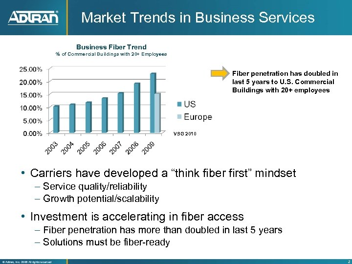 Market Trends in Business Services Business Fiber Trend % of Commercial Buildings with 20+