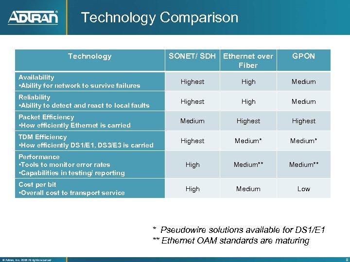 Technology Comparison Technology SONET/ SDH Ethernet over Fiber GPON Availability • Ability for network