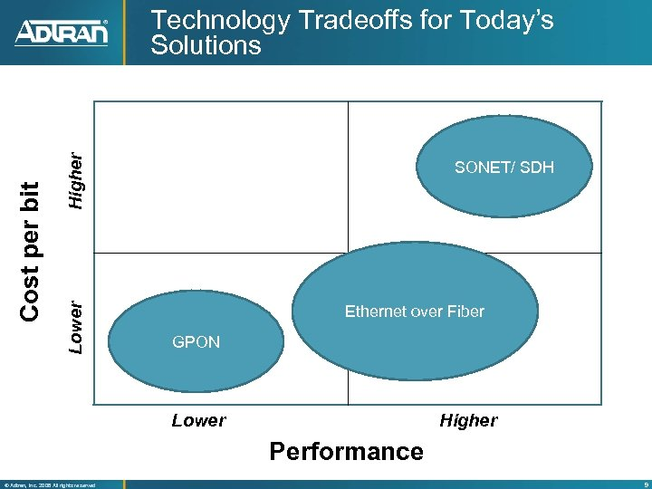 Higher Lower Cost per bit Technology Tradeoffs for Today's Solutions SONET/ SDH Ethernet over