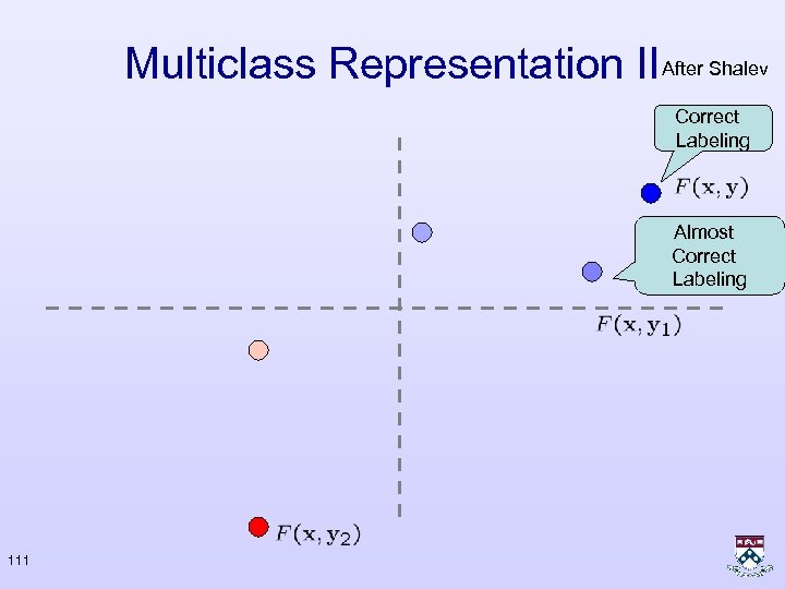 Multiclass Representation II After Shalev Correct Labeling Almost Correct Labeling 111