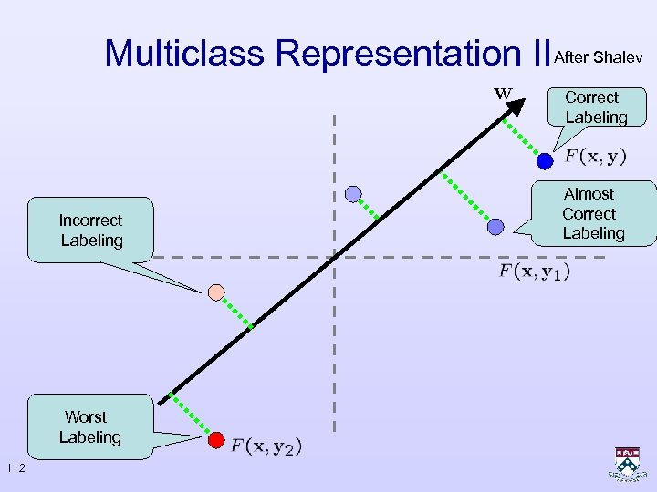 Multiclass Representation II After Shalev Correct Labeling Incorrect Labeling Worst Labeling 112 Almost Correct