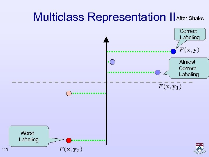 Multiclass Representation II After Shalev Correct Labeling Almost Correct Labeling Worst Labeling 113