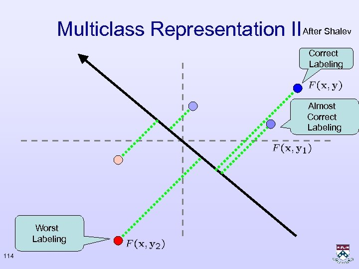 Multiclass Representation II After Shalev Correct Labeling Almost Correct Labeling Worst Labeling 114