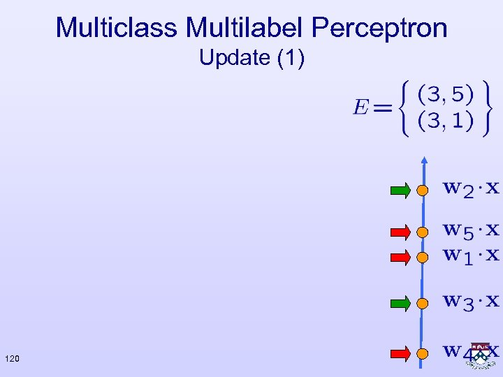 Multiclass Multilabel Perceptron Update (1) 120