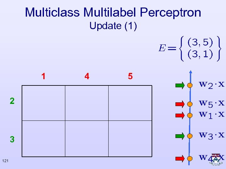 Multiclass Multilabel Perceptron Update (1) 1 2 3 121 4 5