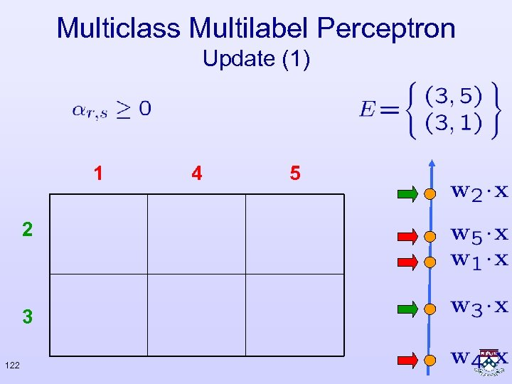 Multiclass Multilabel Perceptron Update (1) 1 2 3 122 4 5