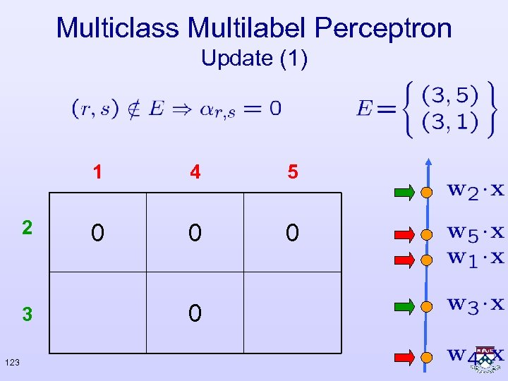 Multiclass Multilabel Perceptron Update (1) 1 2 3 123 4 5 0 0