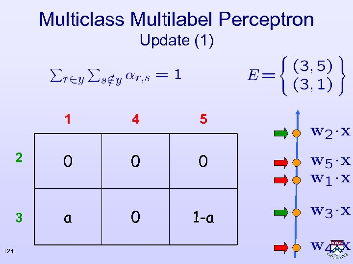 Multiclass Multilabel Perceptron Update (1) 1 5 2 0 0 0 3 124 4