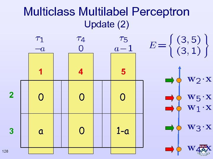 Multiclass Multilabel Perceptron Update (2) 1 5 2 0 0 0 3 126 4