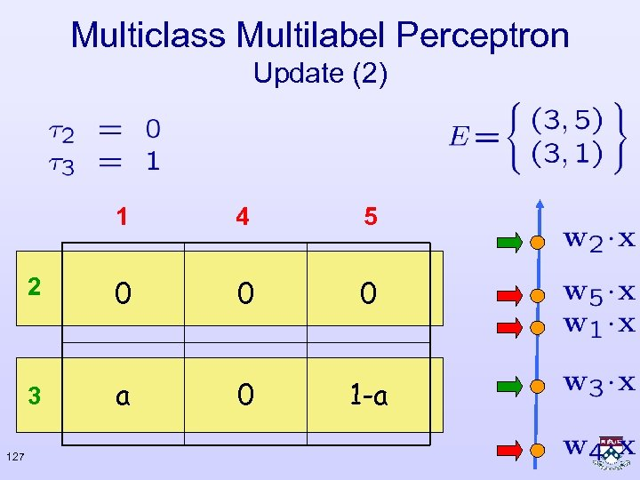 Multiclass Multilabel Perceptron Update (2) 1 5 2 0 0 0 3 127 4