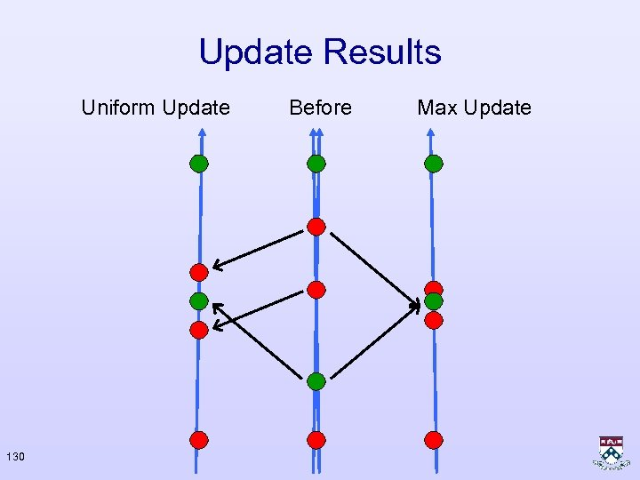 Update Results Uniform Update 130 Before Max Update