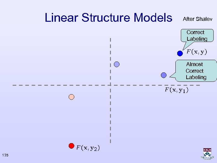 Linear Structure Models After Shalev Correct Labeling Almost Correct Labeling 135