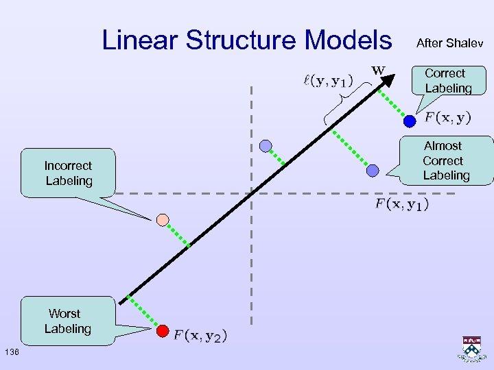 Linear Structure Models After Shalev Correct Labeling Incorrect Labeling Worst Labeling 136 Almost Correct