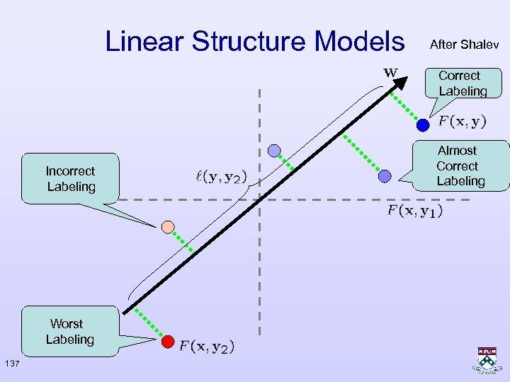 Linear Structure Models After Shalev Correct Labeling Incorrect Labeling Worst Labeling 137 Almost Correct
