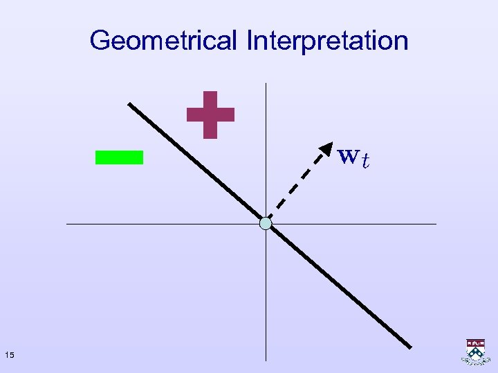 Geometrical Interpretation 15
