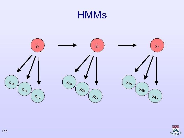 HMMs y 1 x 1 a x 2 a x 1 b y 3