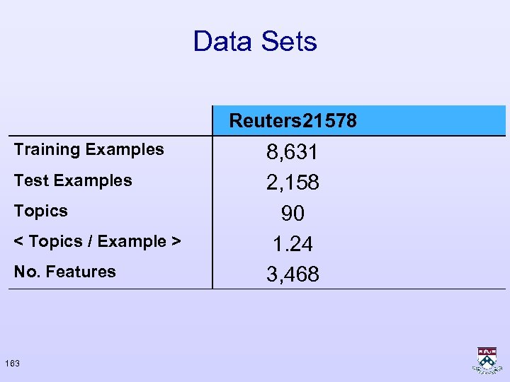Data Sets Reuters 21578 Training Examples Test Examples Topics < Topics / Example >