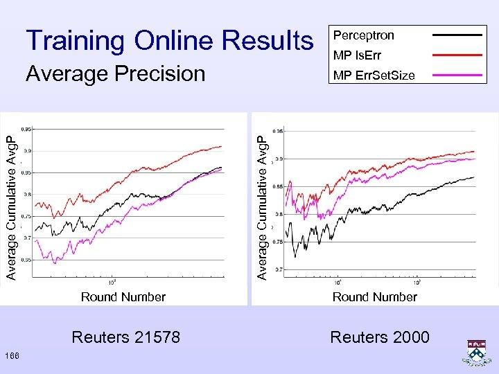 Perceptron Average Precision MP Err. Set. Size Round Number Reuters 21578 166 MP ls.