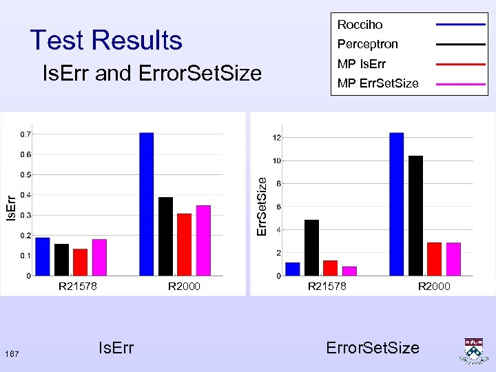 Rocciho Test Results Perceptron Is. Err R 21578 167 MP Err. Set. Size Is.