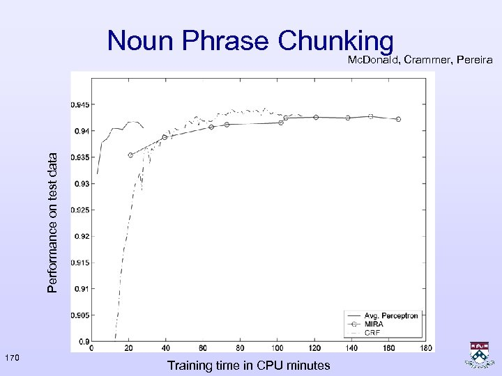 Noun Phrase Chunking Performance on test data Mc. Donald, Crammer, Pereira 170 Training time
