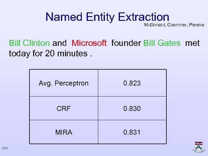 Named Entity Extraction Mc. Donald, Crammer, Pereira Bill Clinton and Microsoft founder Bill Gates
