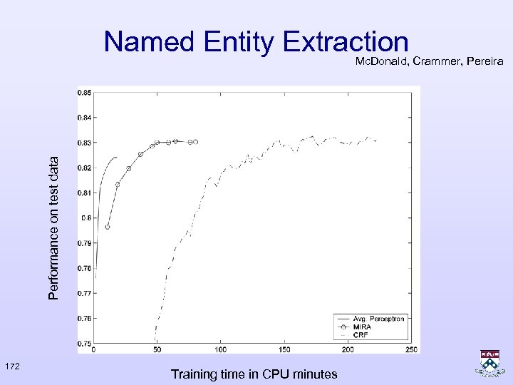 Named Entity Extraction Performance on test data Mc. Donald, Crammer, Pereira 172 Training time