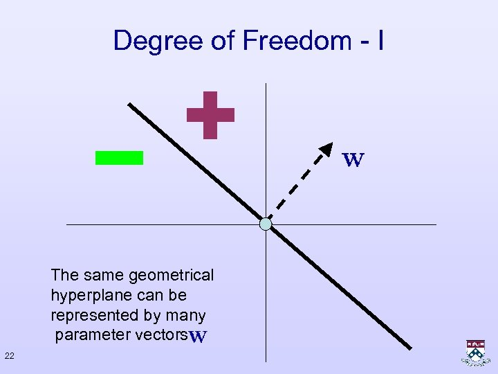 Degree of Freedom - I The same geometrical hyperplane can be represented by many