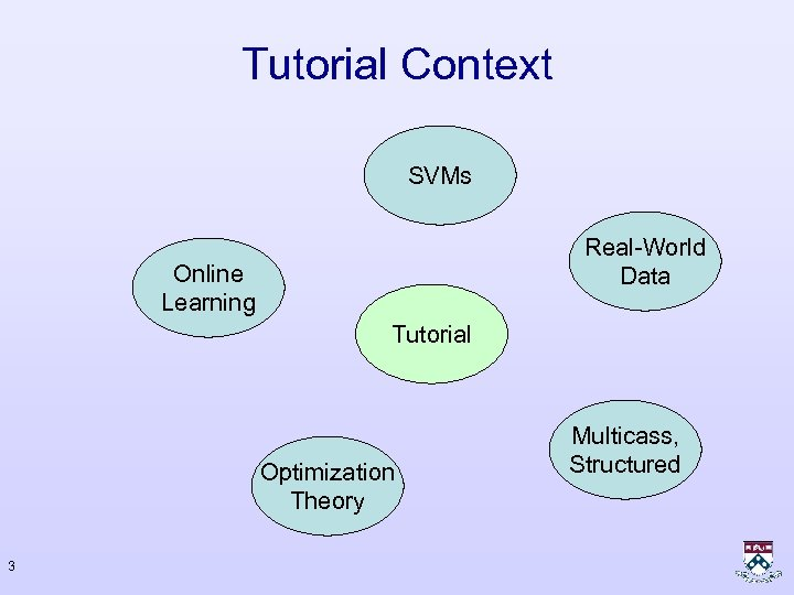 Tutorial Context SVMs Real-World Data Online Learning Tutorial Optimization Theory 3 Multicass, Structured