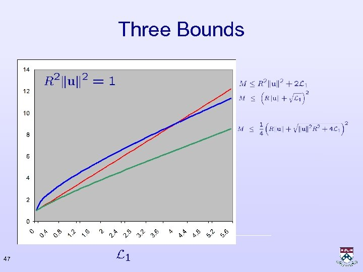 Three Bounds 47