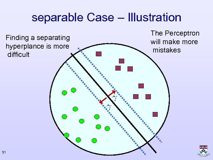 separable Case – Illustration Finding a separating hyperplance is more difficult 51 The Perceptron