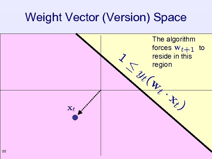 Weight Vector (Version) Space The algorithm forces to reside in this region 58