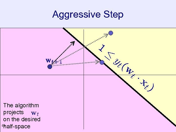 Aggressive Step The algorithm projects on the desired 60 half-space