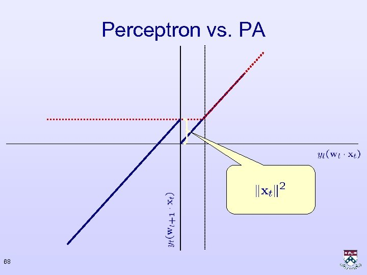 Perceptron vs. PA 68