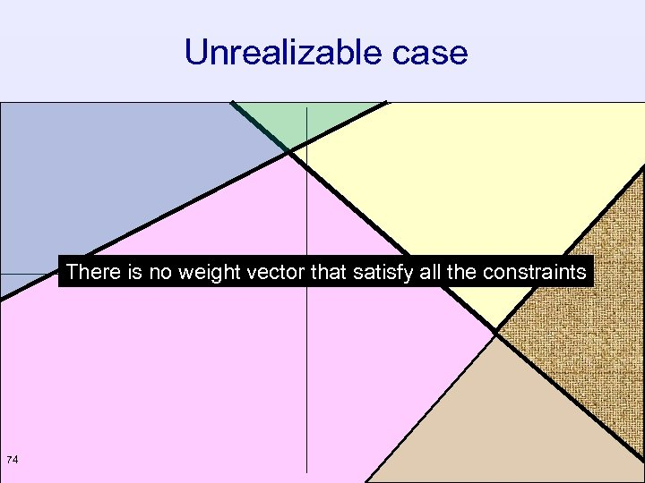 Unrealizable case There is no weight vector that satisfy all the constraints 74
