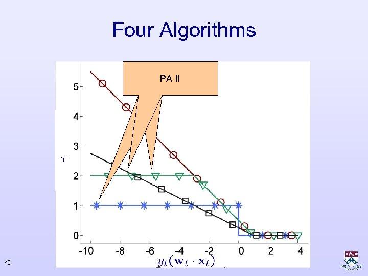 Four Algorithms Perceptron PA II PA 79