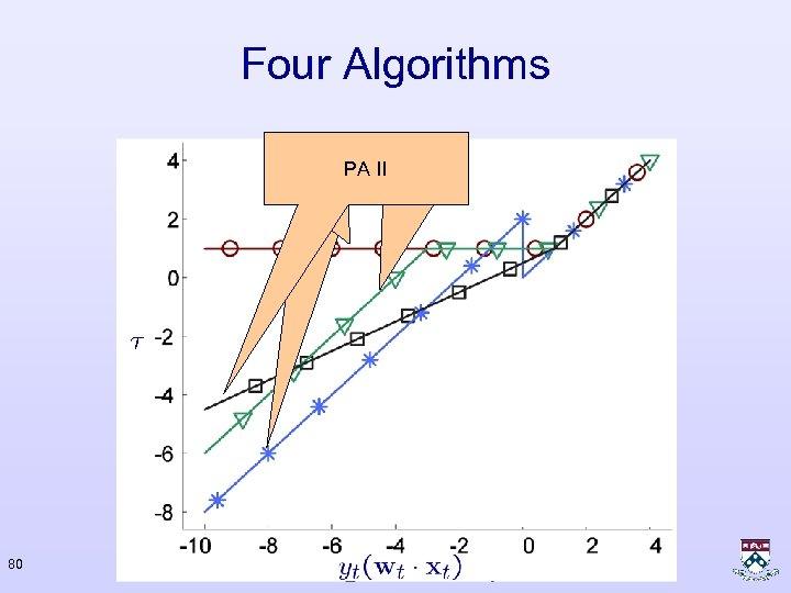 Four Algorithms Perceptron PA II PA 80