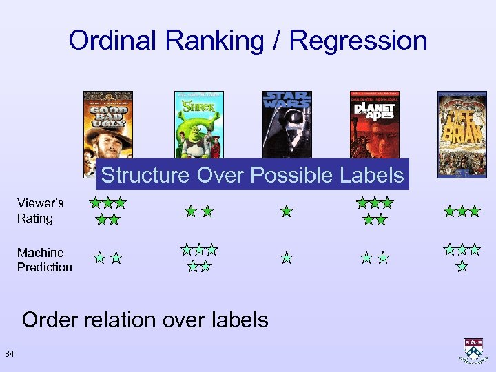 Ordinal Ranking / Regression Structure Over Possible Labels Viewer's Rating Machine Prediction Order relation