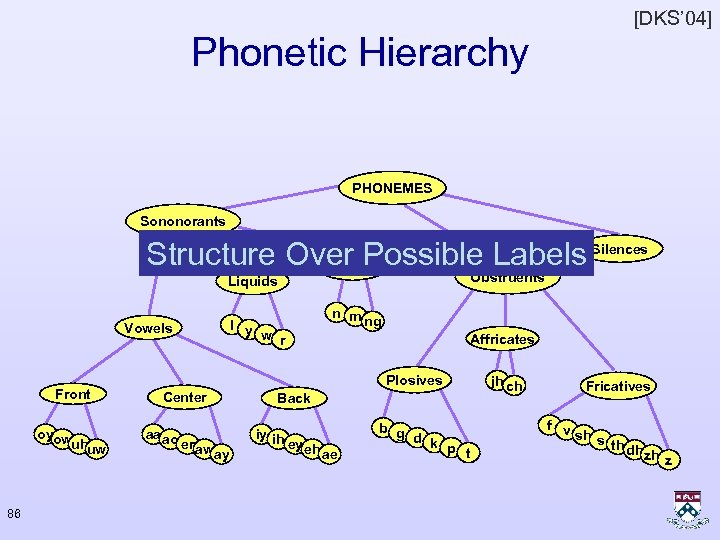 [DKS' 04] Phonetic Hierarchy PHONEMES Sononorants Structure Over Possible Labels Silences Nasals Obstruents Liquids