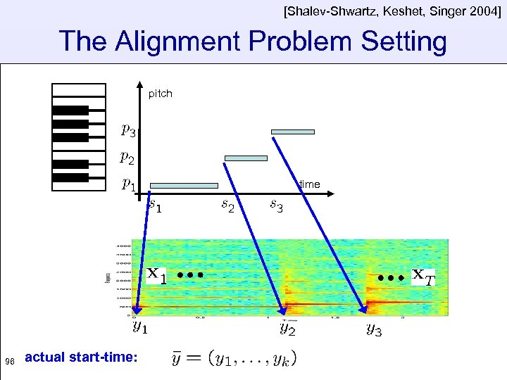 [Shalev-Shwartz, Keshet, Singer 2004] The Alignment Problem Setting pitch time 96 actual start-time: