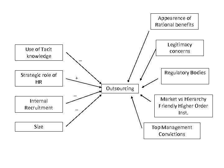 Appearence of Rational benefits Legitimacy concerns Use of Tacit knowledge Strategic role of HR