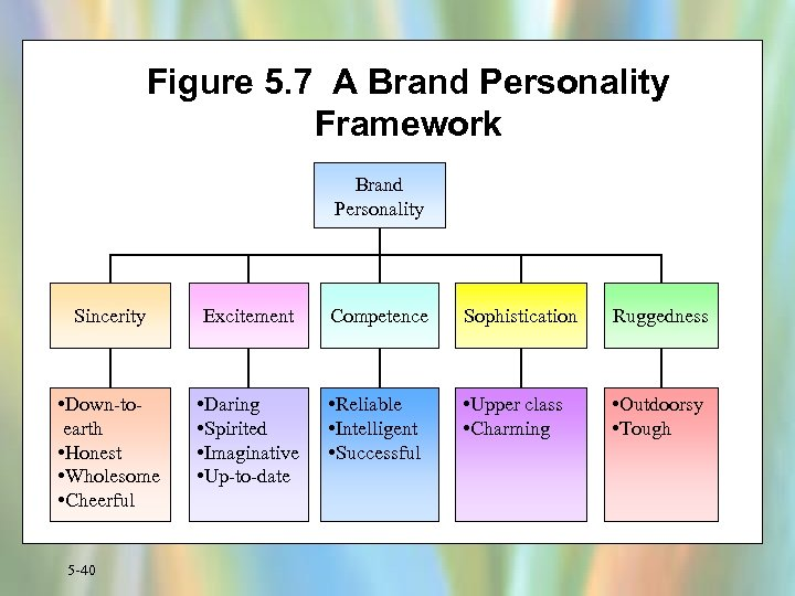Figure 5. 7 A Brand Personality Framework Brand Personality Sincerity Excitement Competence Sophistication Ruggedness