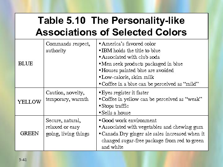 Table 5. 10 The Personality-like Associations of Selected Colors Commands respect, authority • America's