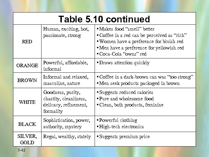 """Table 5. 10 continued Human, exciting, hot, passionate, strong • Makes food """"smell"""" better"""